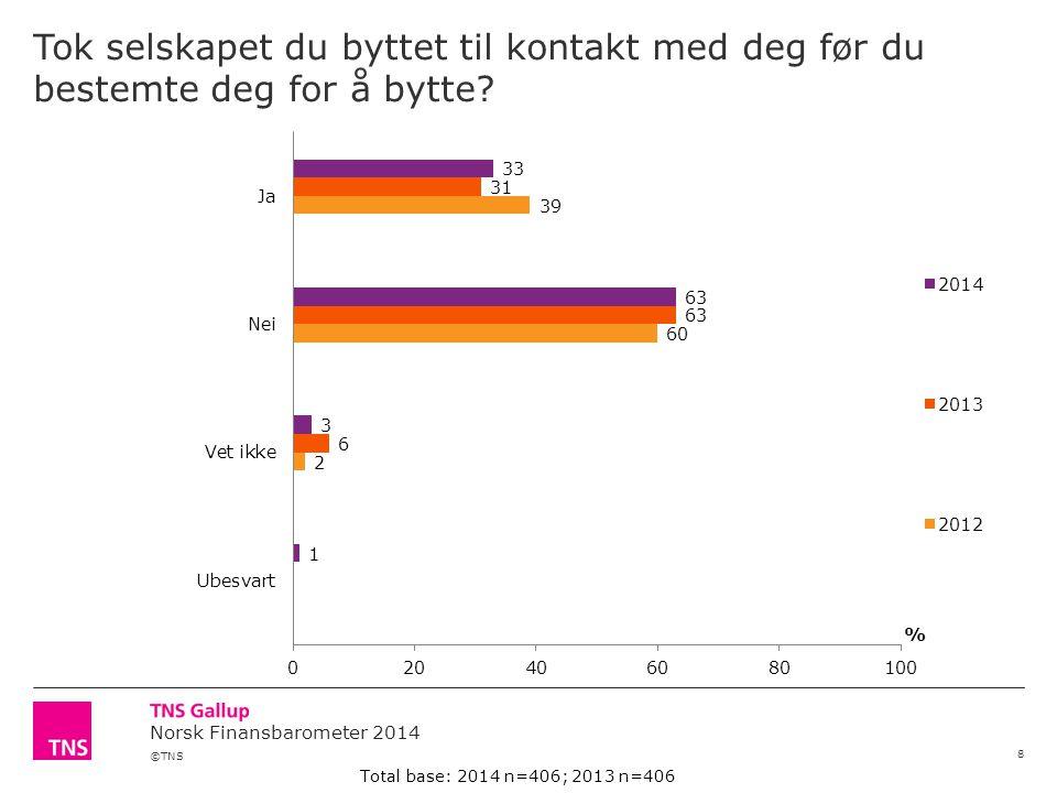 ©TNS Norsk Finansbarometer 2014 Tok selskapet du byttet til kontakt med deg før du bestemte deg for å bytte? 8 Total base: 2014 n=406; 2013 n=406