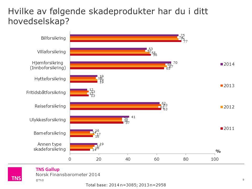 ©TNS Norsk Finansbarometer 2014 Hvilke av følgende skadeprodukter har du i ditt hovedselskap? 9 Total base: 2014 n=3085; 2013 n=2958