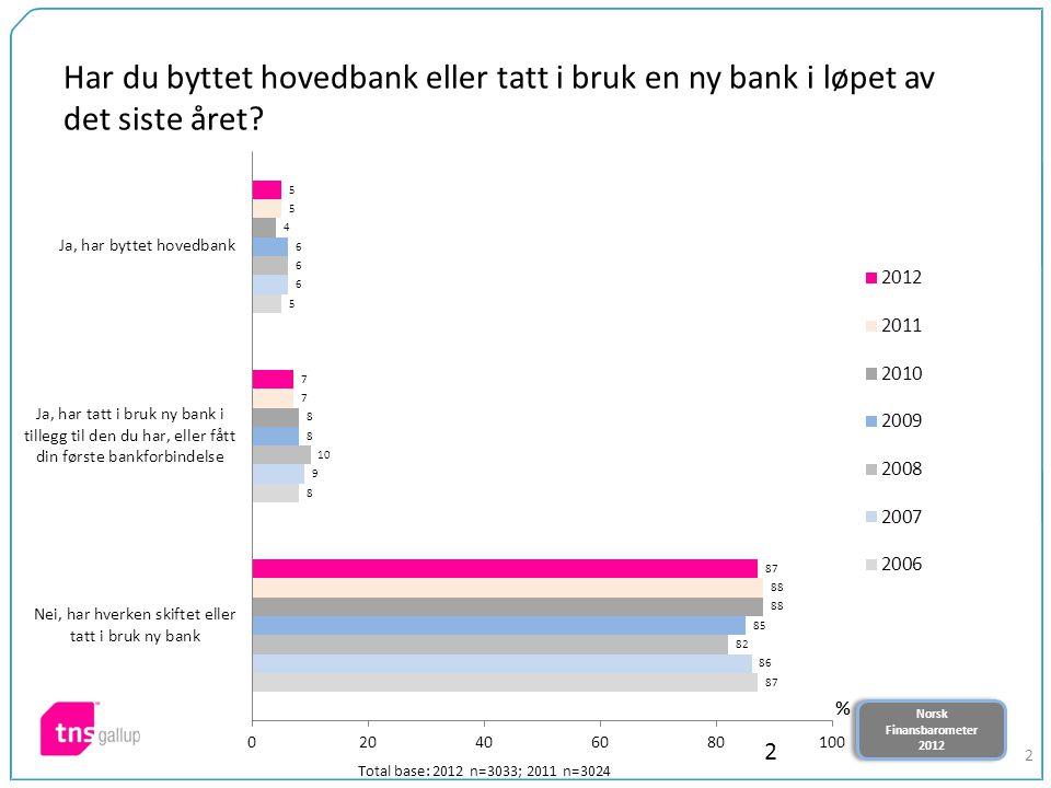 Norsk Finansbarometer 2012 Norsk Finansbarometer 2012 2 Har du byttet hovedbank eller tatt i bruk en ny bank i løpet av det siste året? 2 Total base: