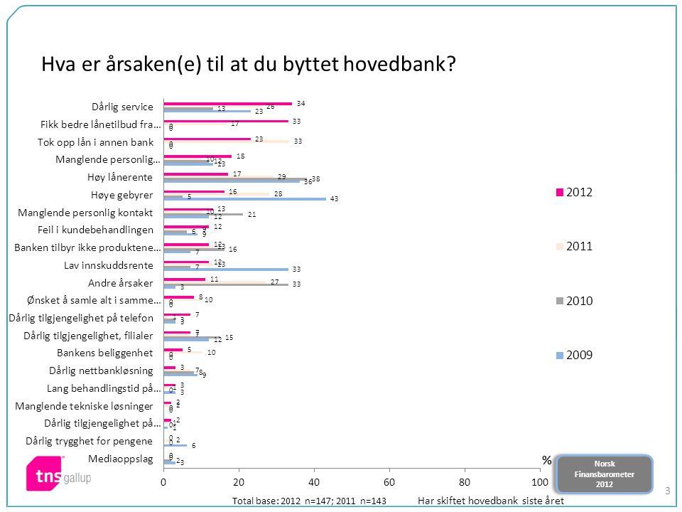Norsk Finansbarometer 2012 Norsk Finansbarometer 2012 3 Hva er årsaken(e) til at du byttet hovedbank? Total base: 2012 n=147; 2011 n=143 Har skiftet h