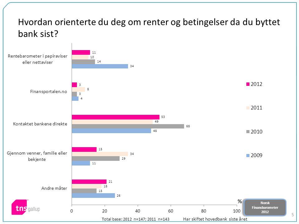 Norsk Finansbarometer 2012 Norsk Finansbarometer 2012 5 Hvordan orienterte du deg om renter og betingelser da du byttet bank sist? Total base: 2012 n=