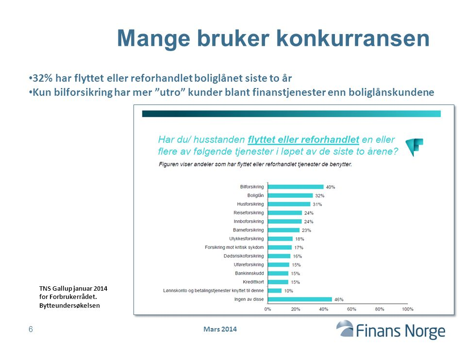 Mars 2014 Mange bruker konkurransen 6 32% har flyttet eller reforhandlet boliglånet siste to år Kun bilforsikring har mer utro kunder blant finanstjenester enn boliglånskundene TNS Gallup januar 2014 for Forbrukerrådet.