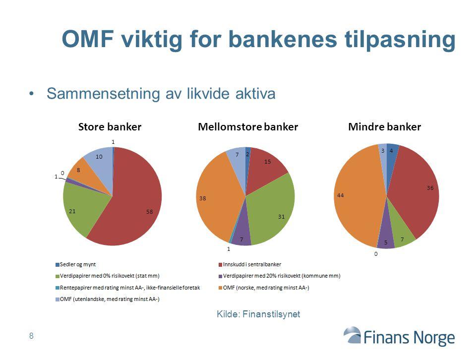 Sammensetning av likvide aktiva 8 OMF viktig for bankenes tilpasning Kilde: Finanstilsynet