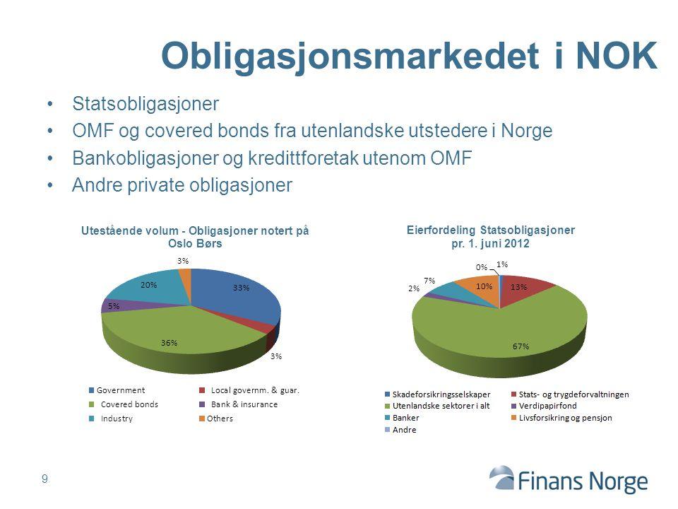 Statsobligasjoner OMF og covered bonds fra utenlandske utstedere i Norge Bankobligasjoner og kredittforetak utenom OMF Andre private obligasjoner 9 Ob