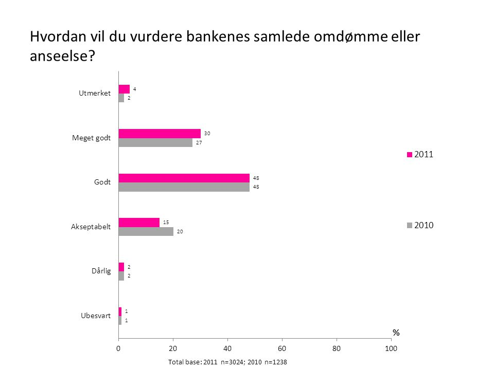 Hvordan vil du vurdere bankenes samlede omdømme eller anseelse.