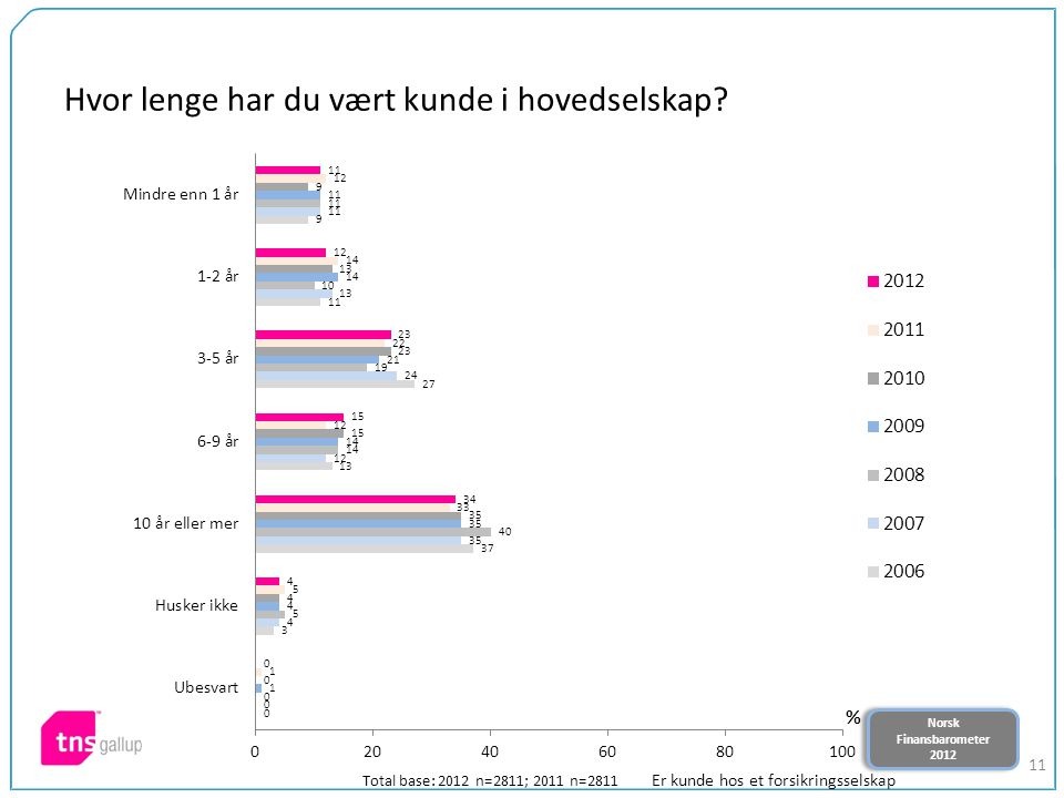 Norsk Finansbarometer 2012 Norsk Finansbarometer 2012 11 Hvor lenge har du vært kunde i hovedselskap? Total base: 2012 n=2811; 2011 n=2811 Er kunde ho