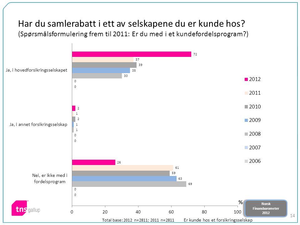Norsk Finansbarometer 2012 Norsk Finansbarometer 2012 14 Har du samlerabatt i ett av selskapene du er kunde hos? (Spørsmålsformulering frem til 2011: