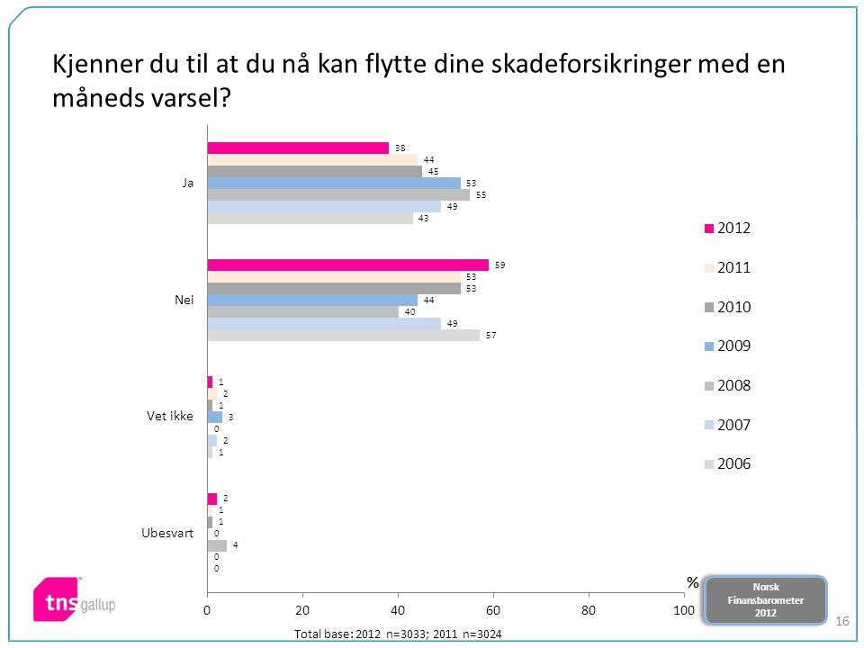 Norsk Finansbarometer 2012 Norsk Finansbarometer 2012 16 Kjenner du til at du nå kan flytte dine skadeforsikringer med en måneds varsel? Total base: 2