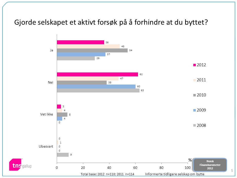 Norsk Finansbarometer 2012 Norsk Finansbarometer 2012 5 Gjorde selskapet et aktivt forsøk på å forhindre at du byttet? Total base: 2012 n=110; 2011 n=