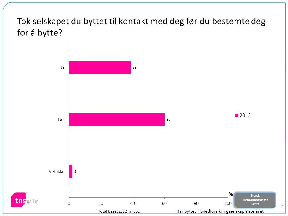 Norsk Finansbarometer 2012 Norsk Finansbarometer 2012 6 Tok selskapet du byttet til kontakt med deg før du bestemte deg for å bytte? Total base: 2012