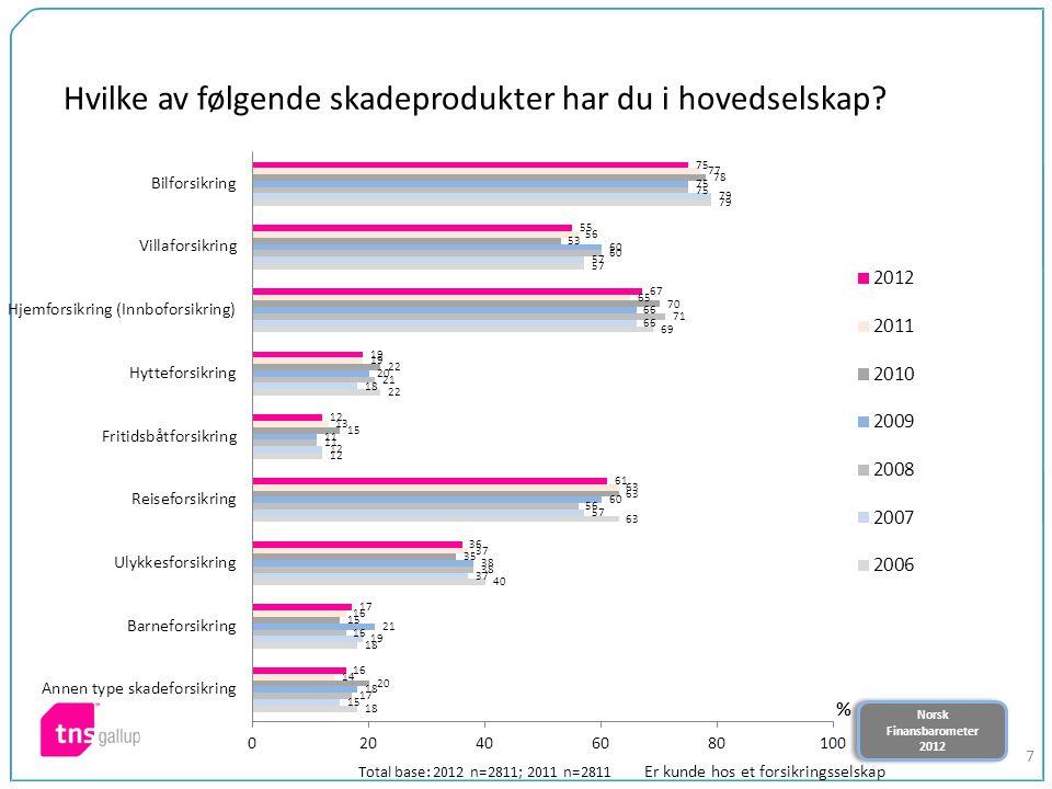 Norsk Finansbarometer 2012 Norsk Finansbarometer 2012 7 Hvilke av følgende skadeprodukter har du i hovedselskap? Total base: 2012 n=2811; 2011 n=2811