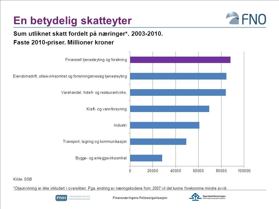 Finansnæringen i Norge – en viktig vekstnæring Kilde: SSB Finansielle fordringer etter type mill.