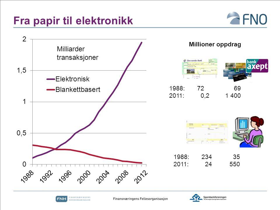 Fra papir til elektronikk Milliarder transaksjoner Millioner oppdrag 1988:234 35 2011: 24550 1988:72 69 2011: 0,21 400