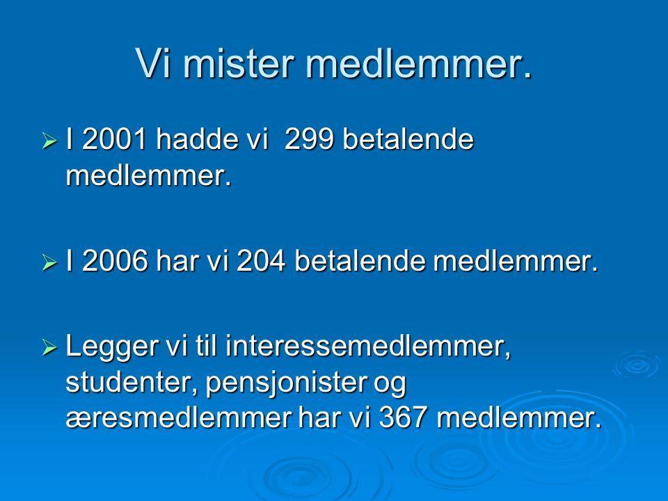 Vi mister medlemmer.  I 2001 hadde vi 299 betalende medlemmer.  I 2006 har vi 204 betalende medlemmer.  Legger vi til interessemedlemmer, studenter