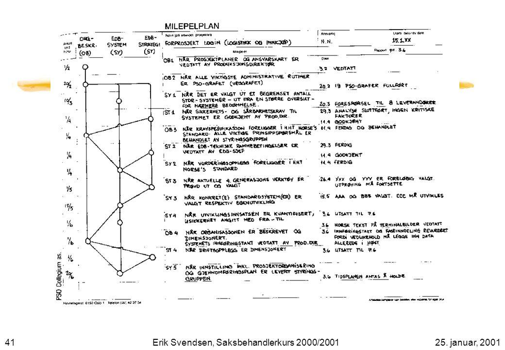 4125. januar, 2001Erik Svendsen, Saksbehandlerkurs 2000/2001