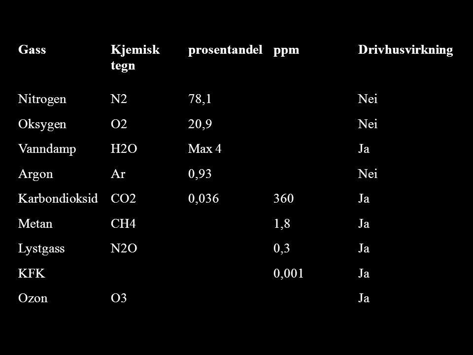 GassKjemisk tegn prosentandelppmDrivhusvirkning NitrogenN278,1Nei OksygenO220,9Nei VanndampH2OMax 4Ja ArgonAr0,93Nei KarbondioksidCO20,036360Ja MetanCH41,8Ja LystgassN2O0,3Ja KFK0,001Ja OzonO3Ja