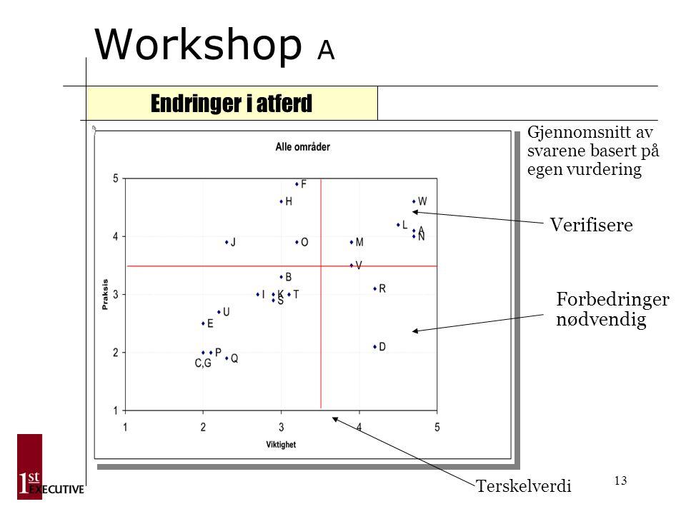 13 Workshop A Endringer i atferd Verifisere Forbedringer nødvendig Terskelverdi Gjennomsnitt av svarene basert på egen vurdering