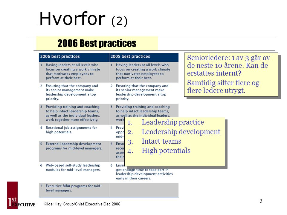 3 Hvorfor (2) 2006 Best practices 1.Leadership practice 2.Leadership development 3.Intact teams 4.High potentials 1.Leadership practice 2.Leadership development 3.Intact teams 4.High potentials Kilde: Hay Group/Chief Executive Dec 2006 Seniorledere: 1 av 3 går av de neste 10 årene.