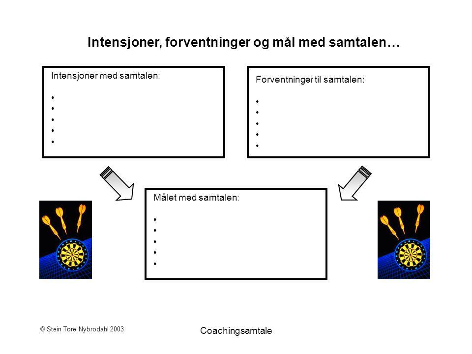 © Stein Tore Nybrodahl 2003 Coachingsamtale Intensjoner, forventninger og mål med samtalen… Intensjoner med samtalen: Forventninger til samtalen: Måle