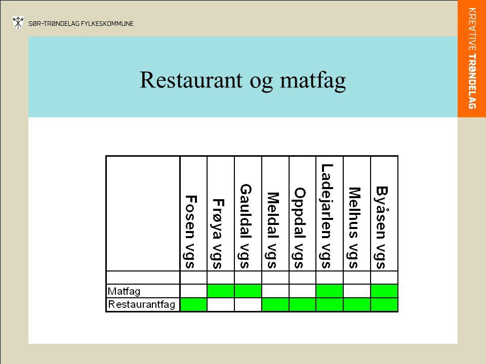Restaurant og matfag