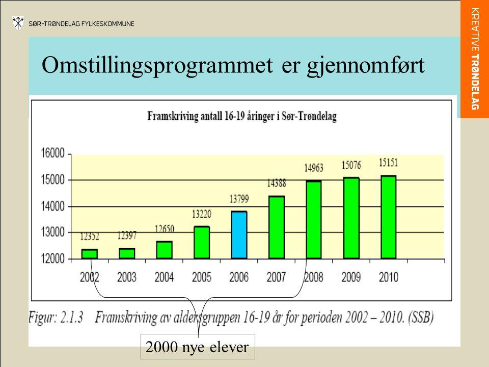 Omstillingsprogrammet er gjennomført 2000 nye elever