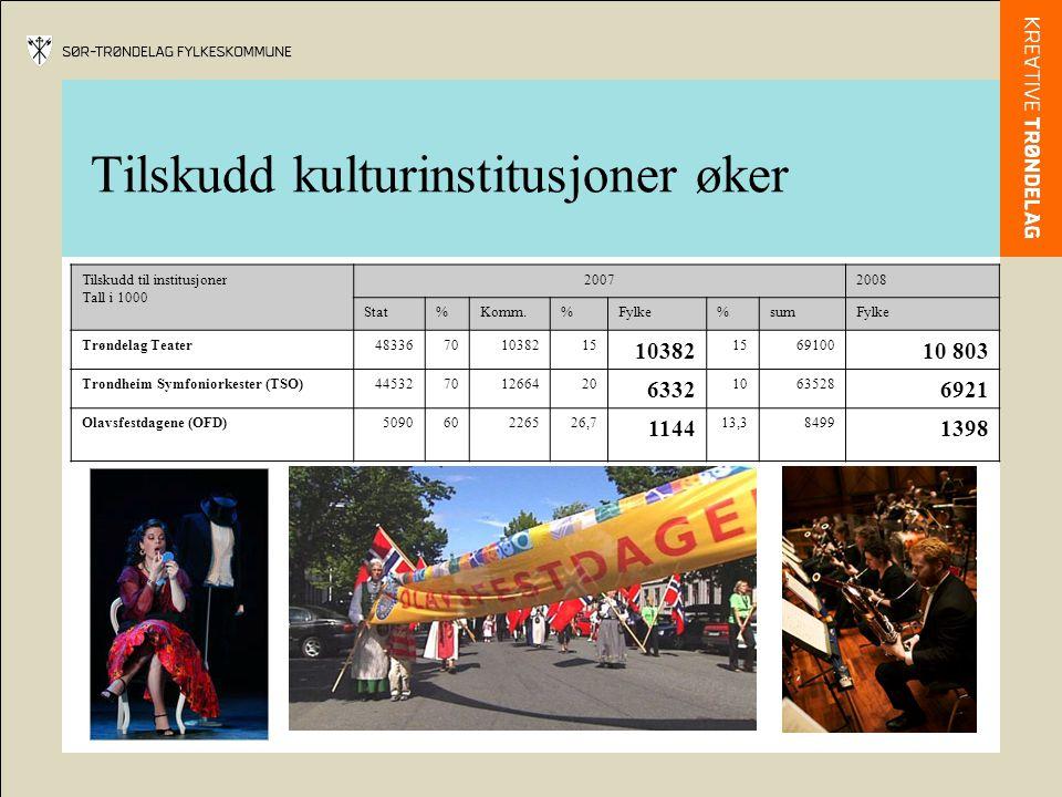 Tilskudd kulturinstitusjoner øker Tilskudd til institusjoner Tall i 1000 20072008 Stat%Komm.%Fylke%sumFylke Trøndelag Teater48336701038215 10382 15691
