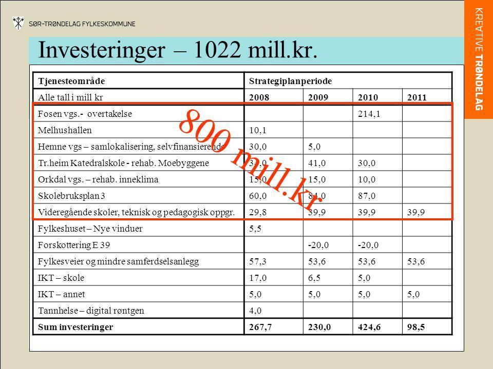 Investeringer – 1022 mill.kr. TjenesteområdeStrategiplanperiode Alle tall i mill kr2008200920102011 Fosen vgs.- overtakelse214,1 Melhushallen10,1 Hemn
