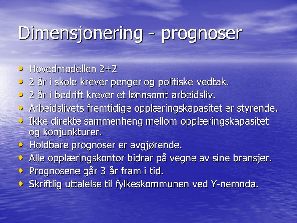 Markedsføring Opplæringsdagene Opplæringsdagene Velg et yrke – www.velgetyrke.no Velg et yrke – www.velgetyrke.nowww.velgetyrke.no Fadderordning Fadderordning –Kontaktpunkt mellom arbeidsliv og ungdomskole.
