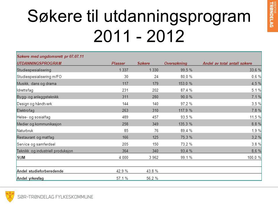 Søkere til utdanningsprogram 2011 - 2012 Søkere med ungdomsrett pr 07.07.11 UTDANNINGSPROGRAMPlasserSøkereOversøkningAndel av total antall søkere Studiespesialisering1 3371 33099,5 %33,6 % Studiespesialisering m/FO302480,0 %0,6 % Musikk, dans og drama117179153,0 %4,5 % Idrettsfag23120287,4 %5,1 % Bygg- og anleggsteknikk31128090,0 %7,1 % Design og håndtverk14414097,2 %3,5 % Elektrofag263310117,9 %7,8 % Helse- og sosialfag48945793,5 %11,5 % Medier og kommunikasjon258349135,3 %8,8 % Naturbruk857689,4 %1,9 % Restaurant og matfag16612575,3 %3,2 % Service og samferdsel20515073,2 %3,8 % Teknikk og industriell produksjon36434093,4 %8,6 % SUM4 0003 96299,1 %100,0 % Andel studieforberedende42,9 %43,8 % Andel yrkesfag57,1 %56,2 %