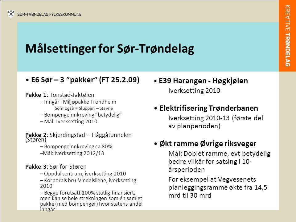 Målsettinger for Sør-Trøndelag E6 Sør – 3 pakker (FT 25.2.09) Pakke 1: Tonstad-Jaktøien – Inngår i Miljøpakke Trondheim Som også = Sluppen – Stavne – Bompengeinnkreving betydelig – Mål: Iverksetting 2010 Pakke 2: Skjerdingstad – Håggåtunnelen (Støren) – Bompengeinnkreving ca 80% –Mål: Iverksetting 2012/13 Pakke 3: Sør for Støren – Oppdal sentrum, iverksetting 2010 – Korporals bru-Vindalsliene, iverksetting 2010 – Begge forutsatt 100% statlig finansiert, men kan se hele strekningen som én samlet pakke (med bompenger) hvor statens andel inngår E39 Harangen - Høgkjølen Iverksetting 2010 Elektrifisering Trønderbanen Iverksetting 2010-13 (første del av planperioden) Økt ramme Øvrige riksveger Mål: Doblet ramme, evt betydelig bedre vilkår for satsing i 10- årsperioden For eksempel at Vegvesenets planleggingsramme økte fra 14,5 mrd til 30 mrd