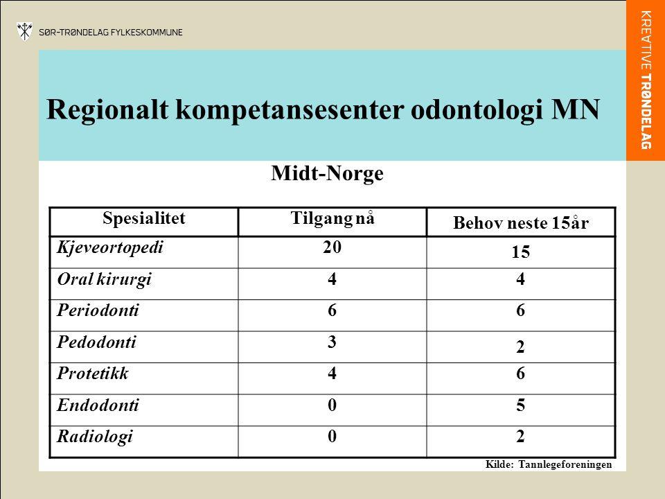 Regionalt kompetansesenter odontologi MN SpesialitetTilgang nå Behov neste 15år Kjeveortopedi20 15 Oral kirurgi44 Periodonti66 Pedodonti3 2 Protetikk4