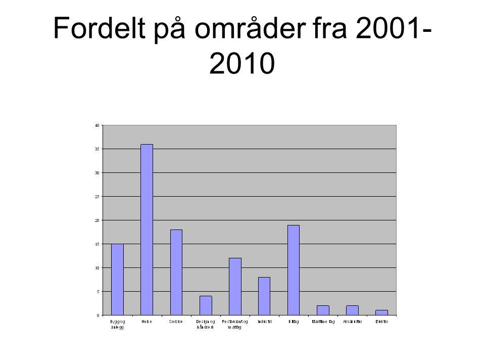 Fordelt på områder fra 2001- 2010