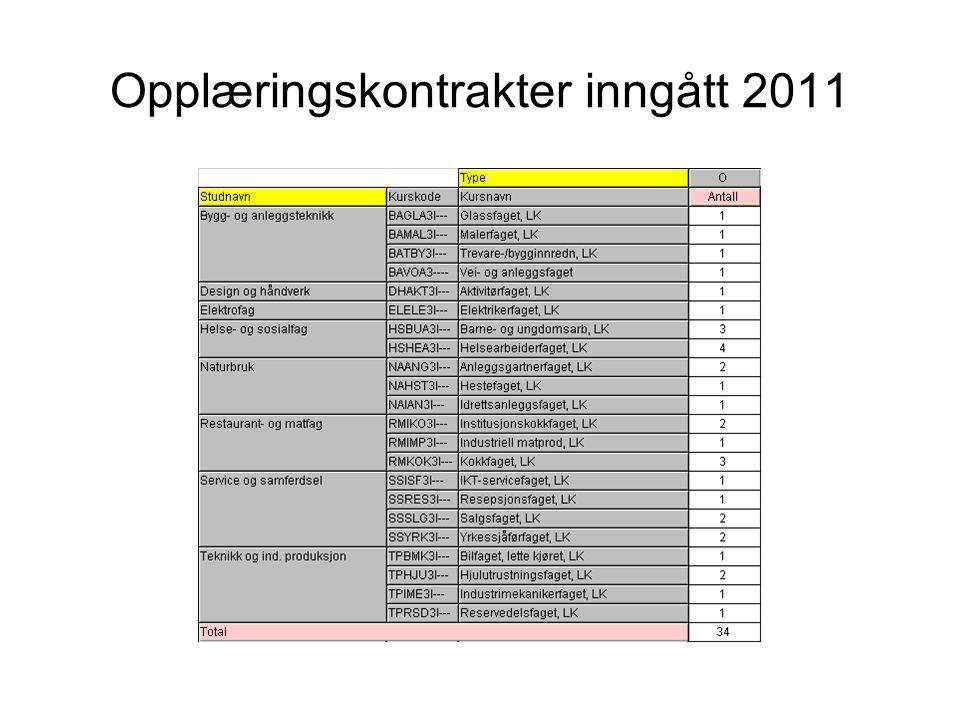 Opplæringskontrakter inngått 2011