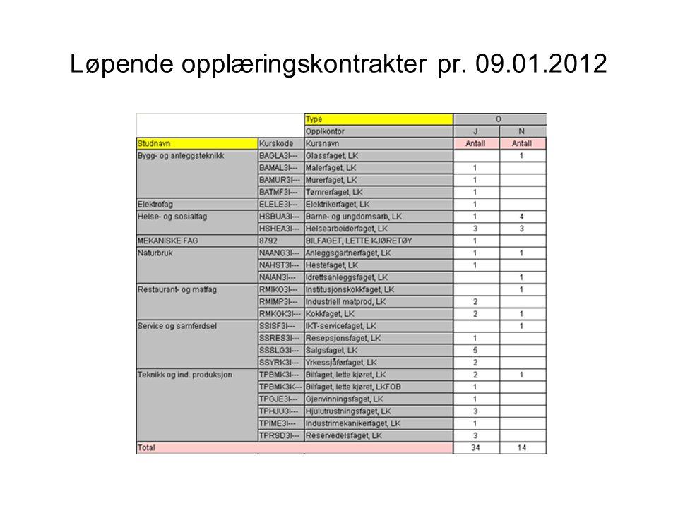 Løpende opplæringskontrakter pr. 09.01.2012