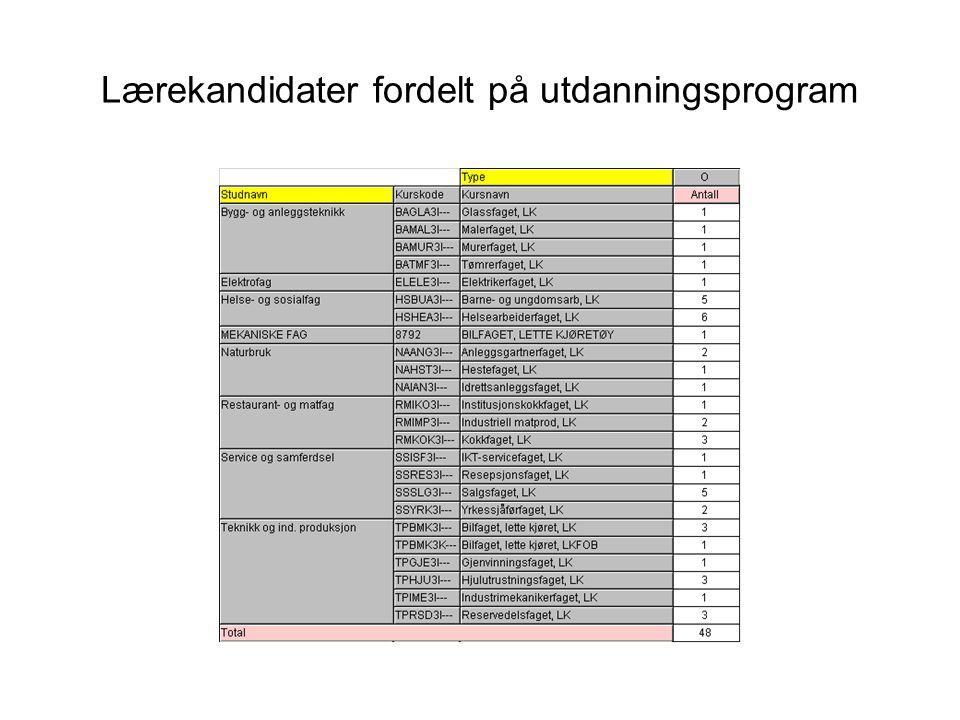 Lærekandidater fordelt på utdanningsprogram