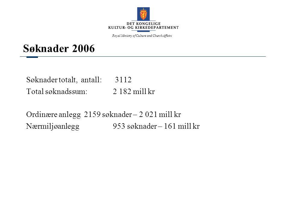 Royal Ministry of Culture and Church Affairs Søknader 2006 Søknader totalt, antall: 3112 Total søknadssum:2 182 mill kr Ordinære anlegg2159 søknader –