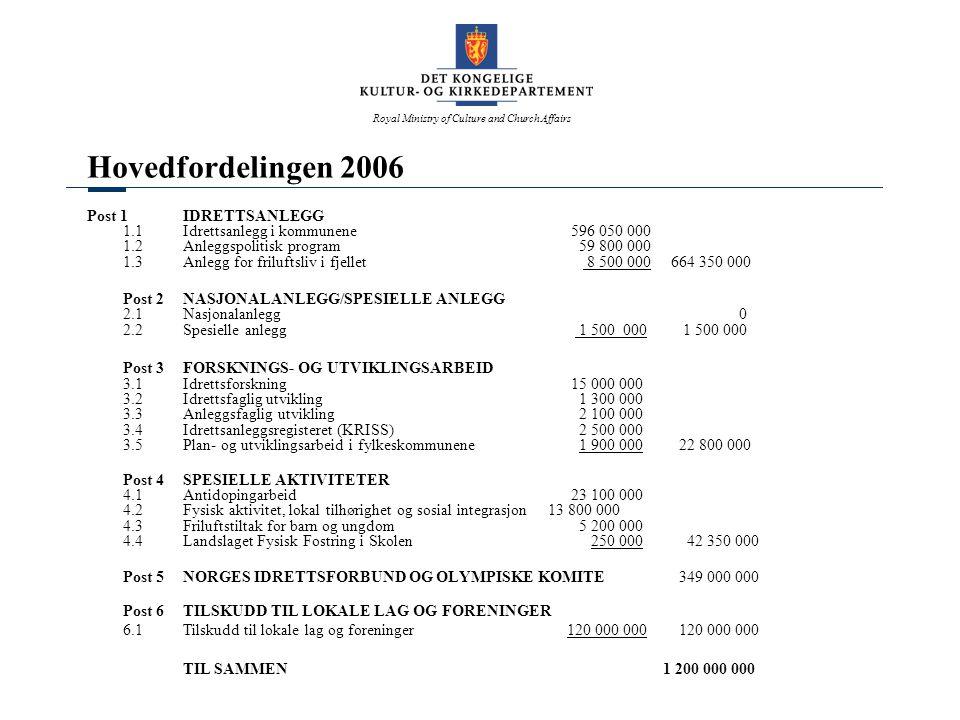 Royal Ministry of Culture and Church Affairs Hovedfordelingen 2006 Post 1 IDRETTSANLEGG 1.1Idrettsanlegg i kommunene 596 050 000 1.2Anleggspolitisk pr