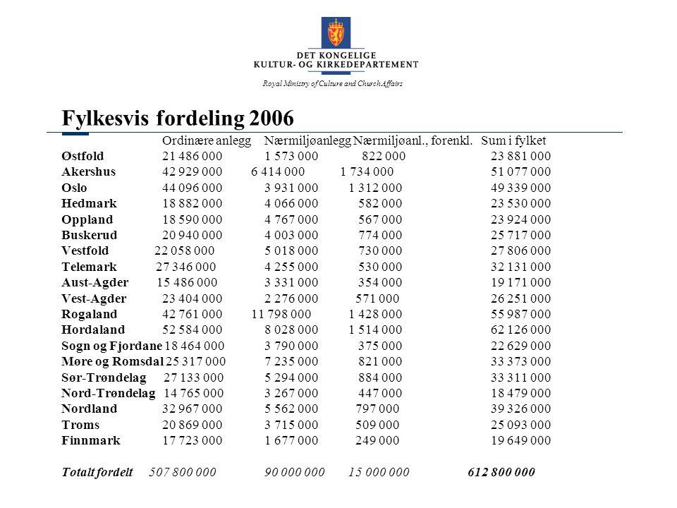 Royal Ministry of Culture and Church Affairs Fylkesvis fordeling 2006 Ordinære anleggNærmiljøanlegg Nærmiljøanl., forenkl. Sum i fylket Østfold 21 486