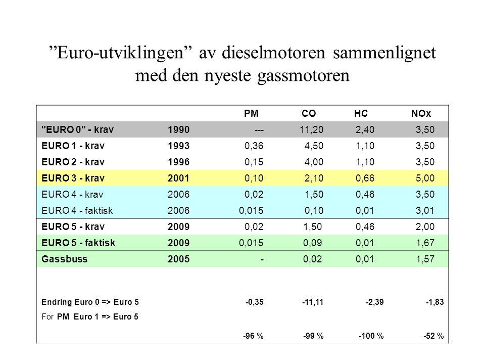 Euro-utviklingen av dieselmotoren sammenlignet med den nyeste gassmotoren PM CO HC NOx EURO 0 - krav1990 --- 11,20 2,40 3,50 EURO 1 - krav1993 0,364,50 1,10 3,50 EURO 2 - krav1996 0,15 4,00 1,10 3,50 EURO 3 - krav2001 0,10 2,10 0,66 5,00 EURO 4 - krav2006 0,02 1,50 0,46 3,50 EURO 4 - faktisk2006 0,015 0,10 0,01 3,01 EURO 5 - krav2009 0,02 1,50 0,46 2,00 EURO 5 - faktisk2009 0,015 0,09 0,01 1,67 Gassbuss2005 - 0,02 0,01 1,57 Endring Euro 0 => Euro 5-0,35-11,11-2,39-1,83 For PM Euro 1 => Euro 5 -96 %-99 %-100 %-52 %