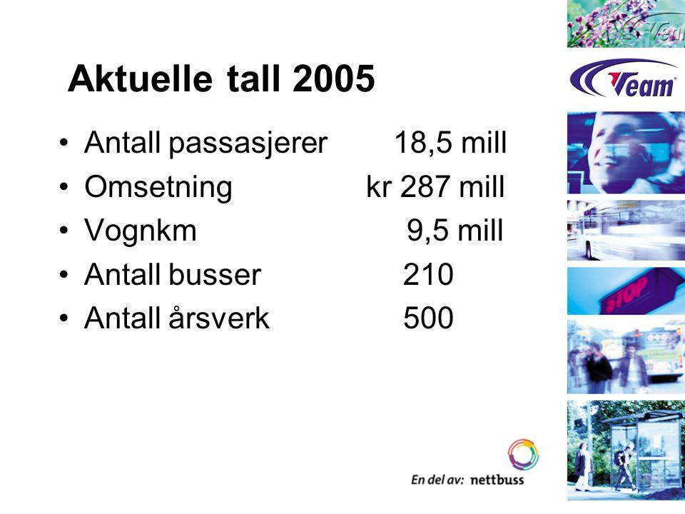 Aktuelle tall 2005 Antall passasjerer 18,5 mill Omsetning kr 287 mill Vognkm 9,5 mill Antall busser 210 Antall årsverk 500