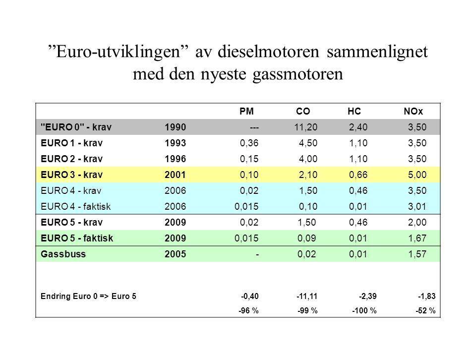Euro-utviklingen av dieselmotoren sammenlignet med den nyeste gassmotoren PM CO HC NOx EURO 0 - krav1990 --- 11,20 2,40 3,50 EURO 1 - krav1993 0,364,50 1,10 3,50 EURO 2 - krav1996 0,15 4,00 1,10 3,50 EURO 3 - krav2001 0,10 2,10 0,66 5,00 EURO 4 - krav2006 0,02 1,50 0,46 3,50 EURO 4 - faktisk2006 0,015 0,10 0,01 3,01 EURO 5 - krav2009 0,02 1,50 0,46 2,00 EURO 5 - faktisk2009 0,015 0,09 0,01 1,67 Gassbuss2005 - 0,02 0,01 1,57 Endring Euro 0 => Euro 5-0,40-11,11-2,39-1,83 -96 %-99 %-100 %-52 %