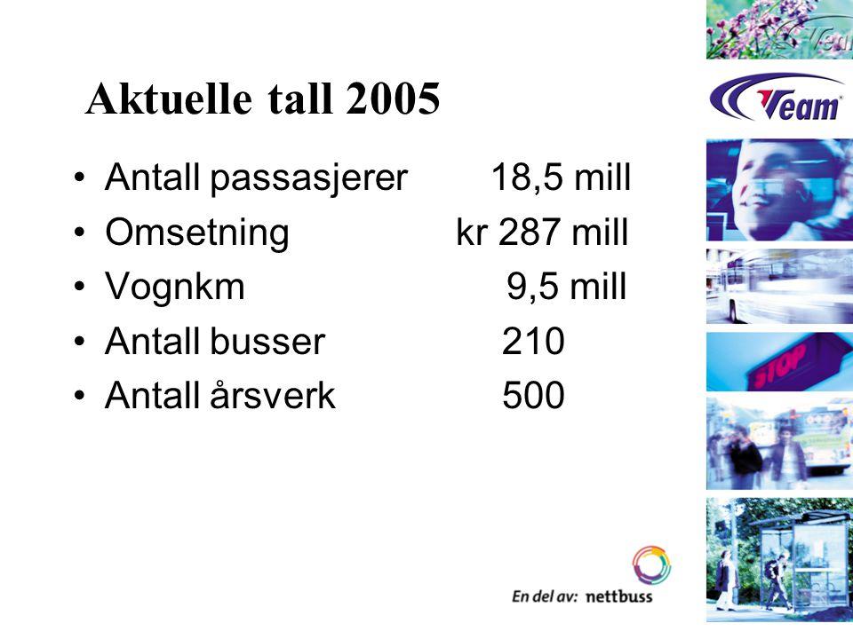 Gassbusser i Trondheim fra 1989 Bakgrunn Store mengder av naturgass utenfor kysten av Trøndelag Lokalt ønske om å demonstrere en aktuell anvendelse av naturgass Lokalt ønske om å utnytte forskningsmiljøet i Trondheim