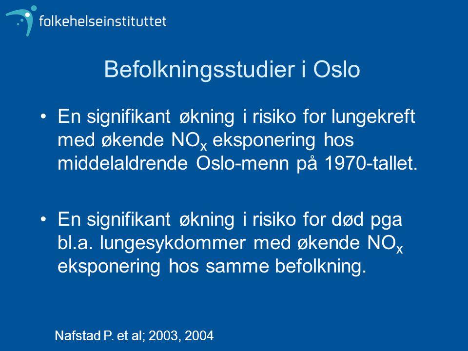 Befolkningsstudier i Oslo En signifikant økning i risiko for lungekreft med økende NO x eksponering hos middelaldrende Oslo-menn på 1970-tallet.