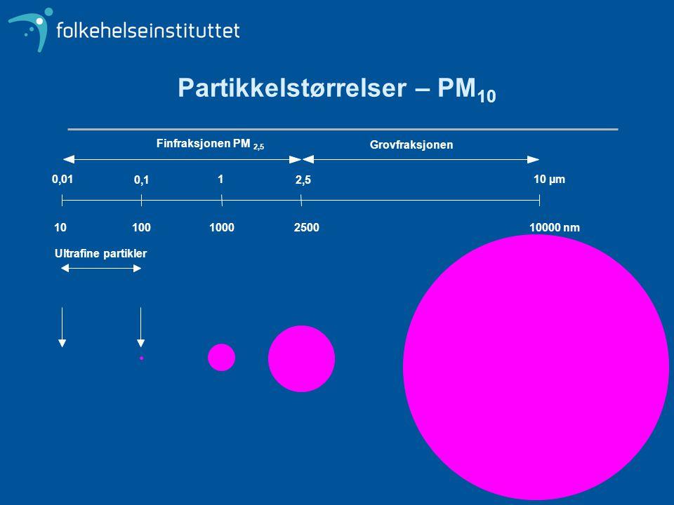 Partikkelstørrelser – PM 10 0,01 0,1 1 2,5 10 µm 101001000250010000nm Ultrafinepartikler Finfraksjonen PM 2,5 Grovfraksjonen