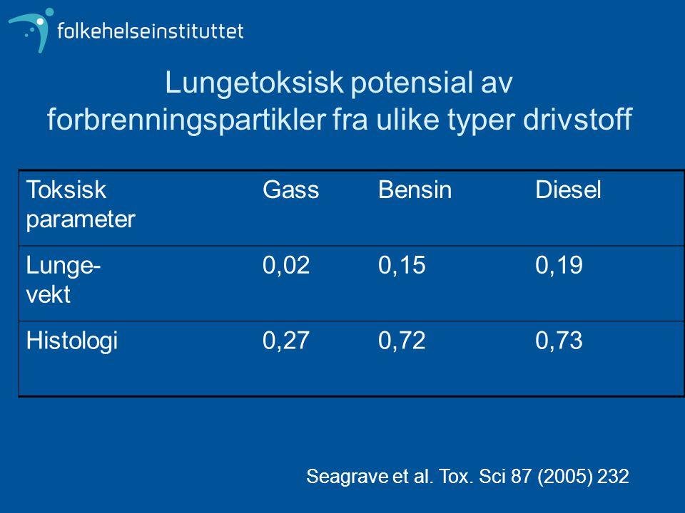 Lungetoksisk potensial av forbrenningspartikler fra ulike typer drivstoff Toksisk parameter GassBensinDiesel Lunge- vekt 0,020,150,19 Histologi0,270,720,73 Seagrave et al.