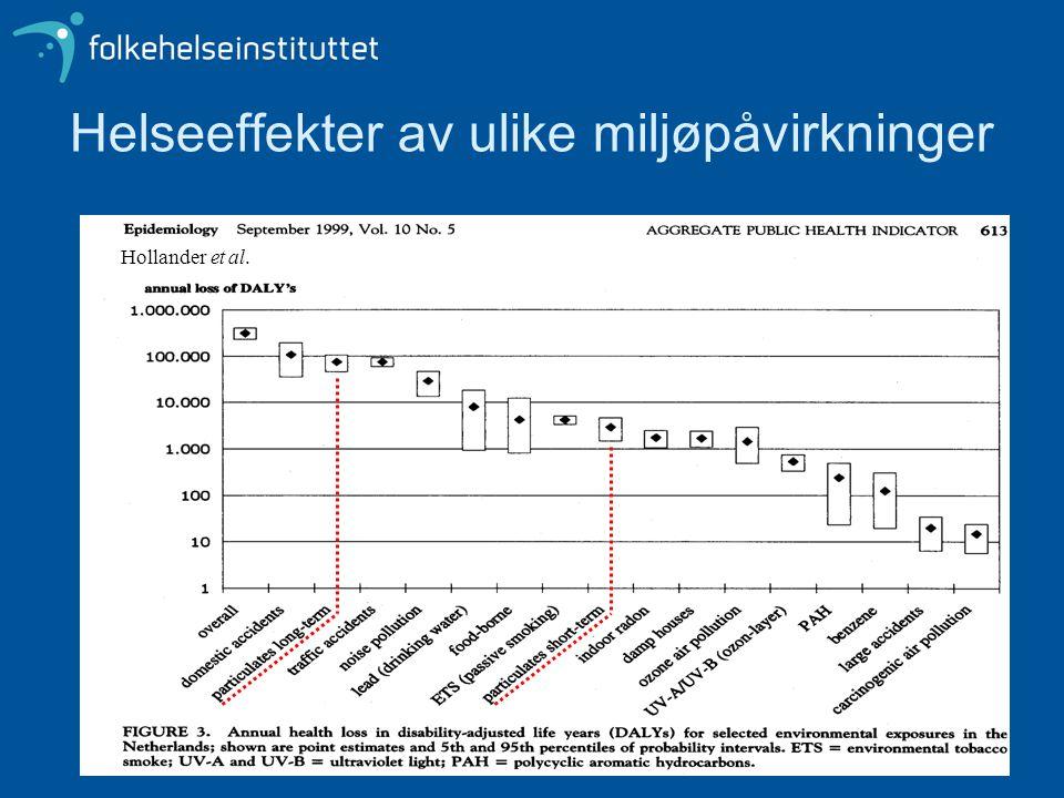 Helseeffekter av ulike miljøpåvirkninger Hollander et al.