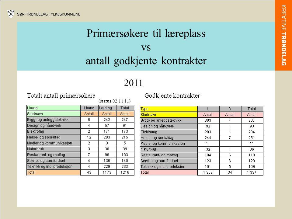 Primærsøkere til læreplass vs antall godkjente kontrakter Totalt antall primærsøkere 2011 (status 02.11.11 ) Godkjente kontrakter