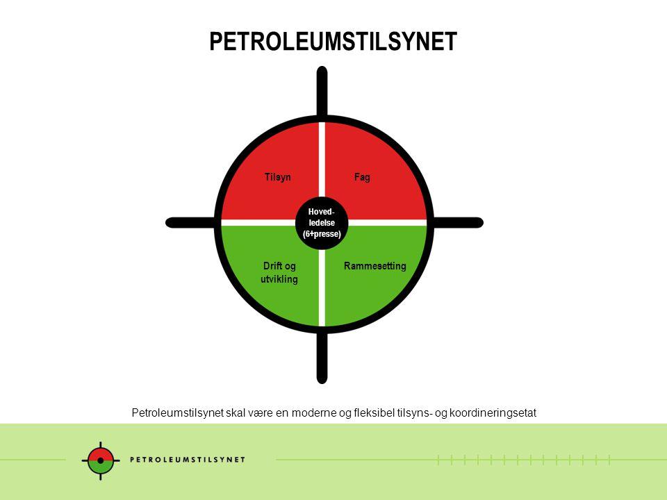 PETROLEUMSTILSYNET Petroleumstilsynet skal være en moderne og fleksibel tilsyns- og koordineringsetat Hoved- ledelse (6+presse) TilsynFag Drift og utv