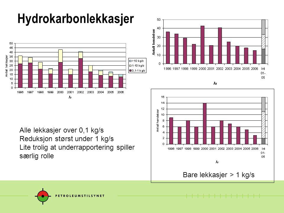 Hydrokarbonlekkasjer Alle lekkasjer over 0,1 kg/s Reduksjon størst under 1 kg/s Lite trolig at underrapportering spiller særlig rolle Bare lekkasjer >