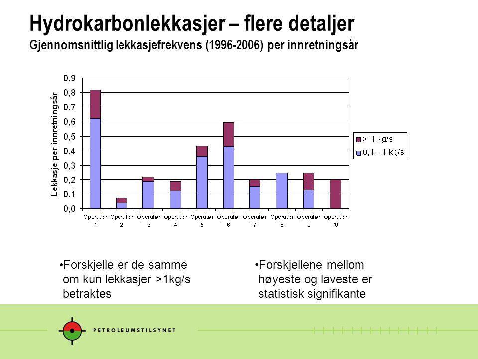 Hydrokarbonlekkasjer – flere detaljer Gjennomsnittlig lekkasjefrekvens (1996-2006) per innretningsår Forskjellene mellom høyeste og laveste er statist